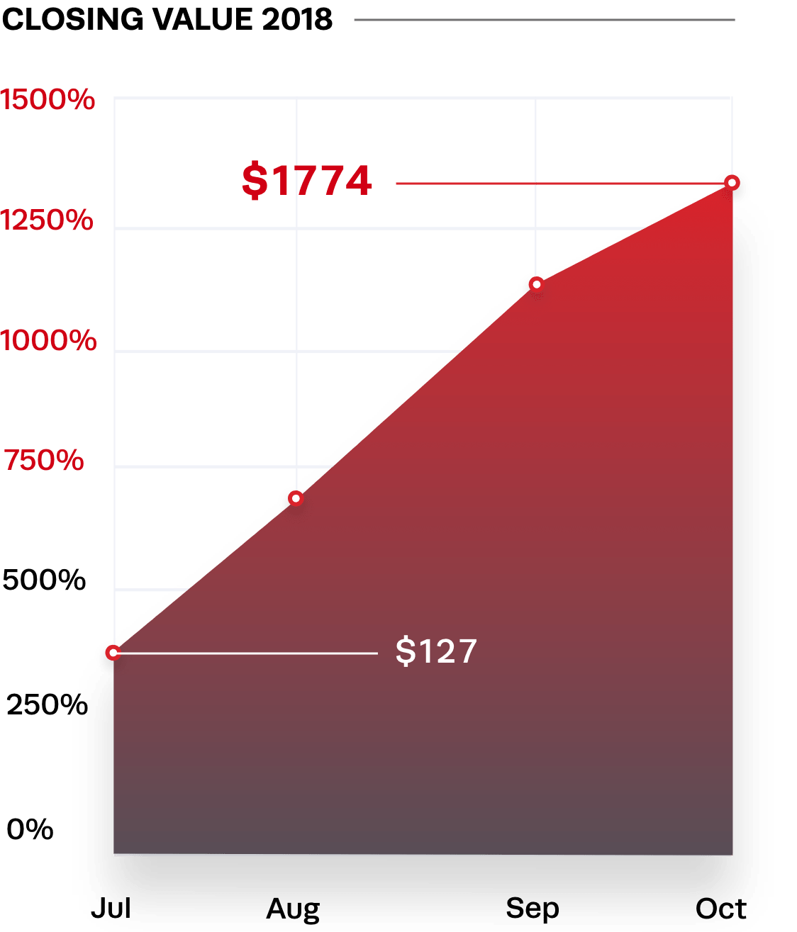 A graph showing an increase in average closing value.